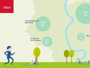 Grünflächen und Parks in Köln