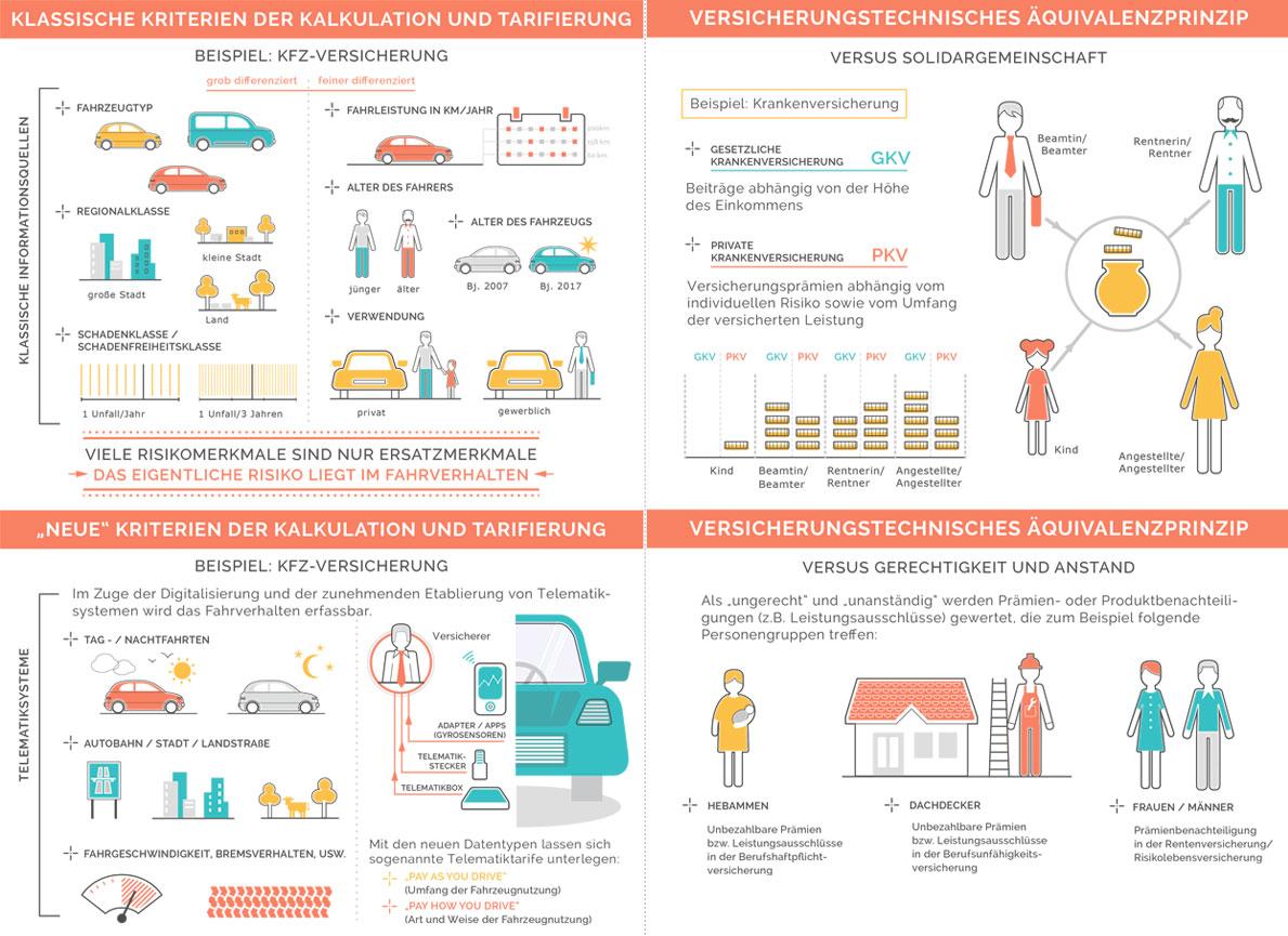 Infografik-Versicherung