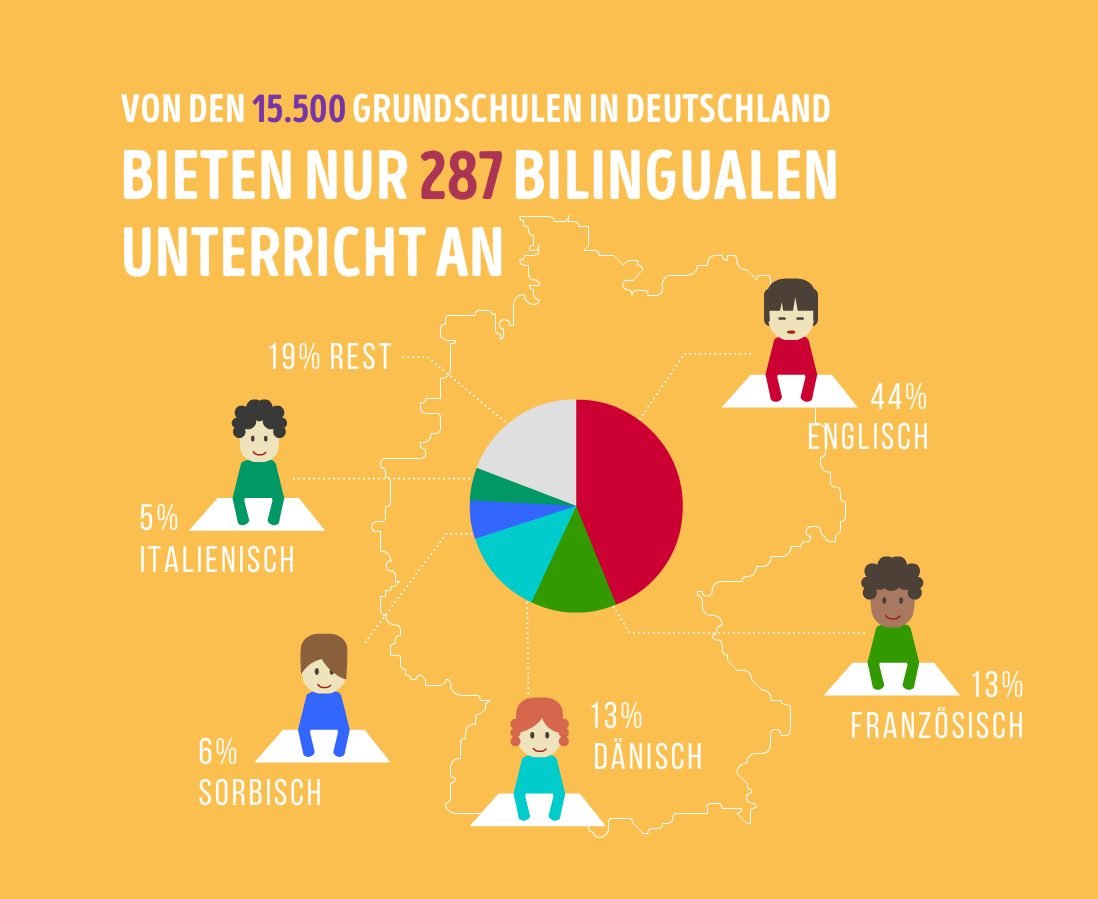 Mehrsprachigkeit-Bilingual