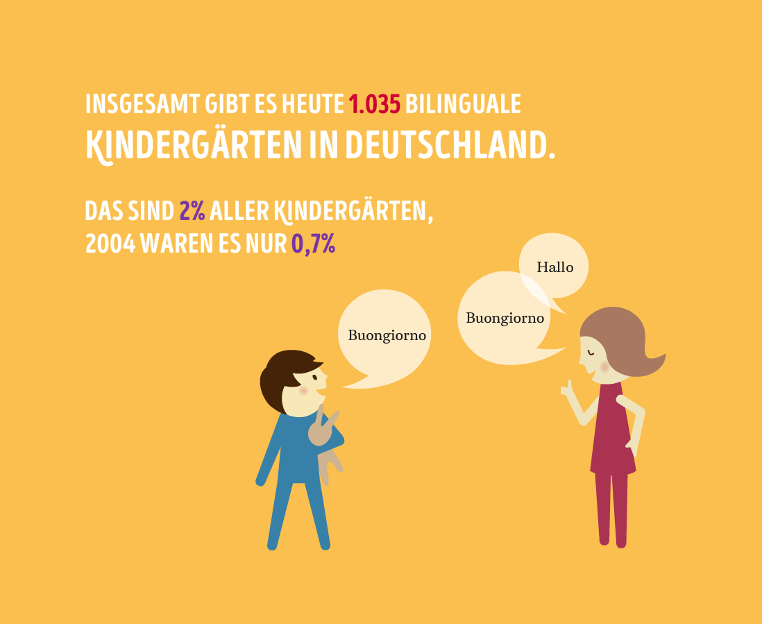Mehrsprachigkeit-Kindergarten