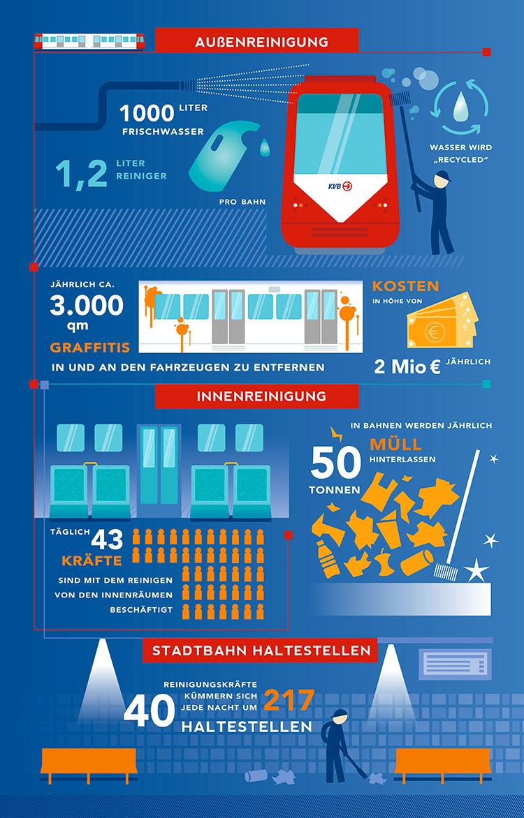 KVB-Infografik