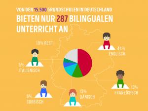 Ein paar Fakten über Mehrsprachigkeit