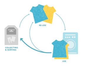 Textilbündnis – Kreislaufwirtschaft