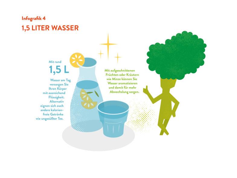 Ernährung-Wasser