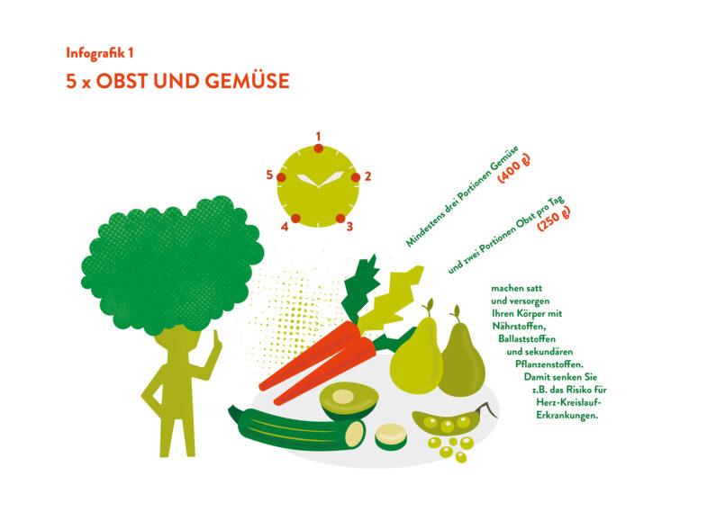 Ernährung-Obst