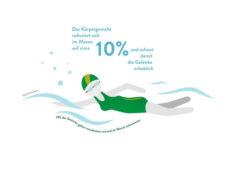 Sport-Schwimmen