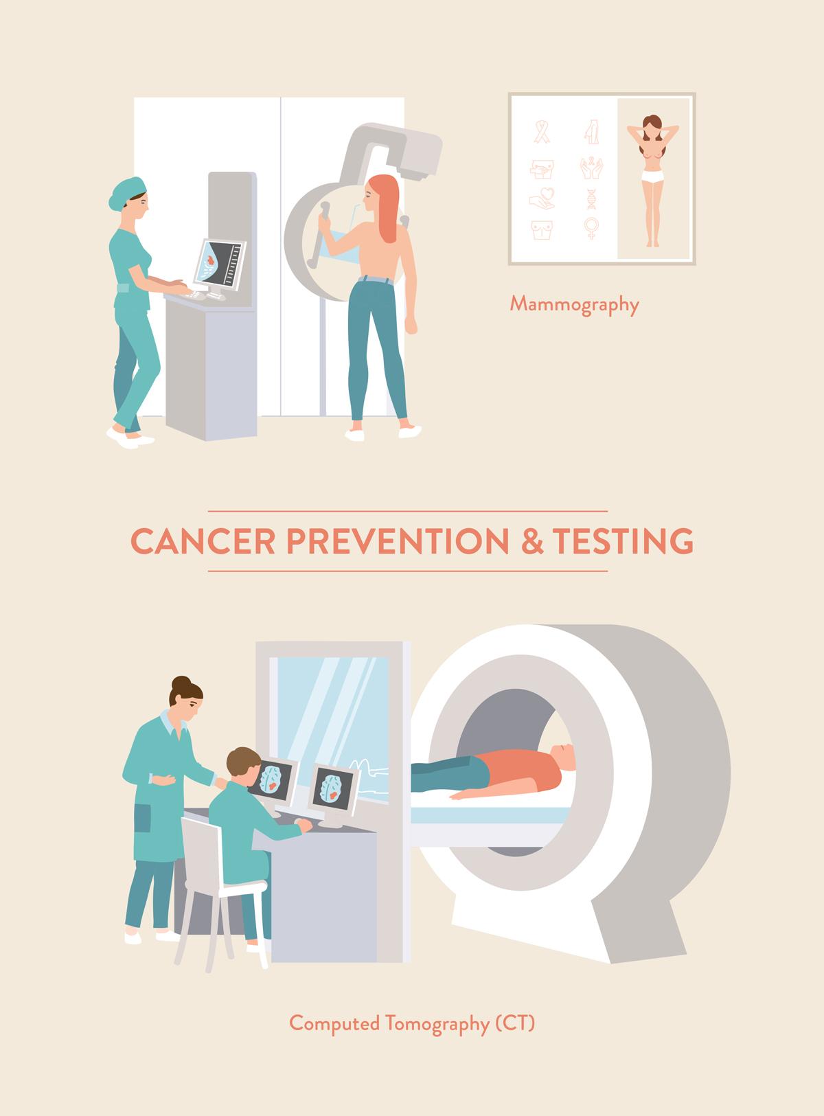 CancerTesting